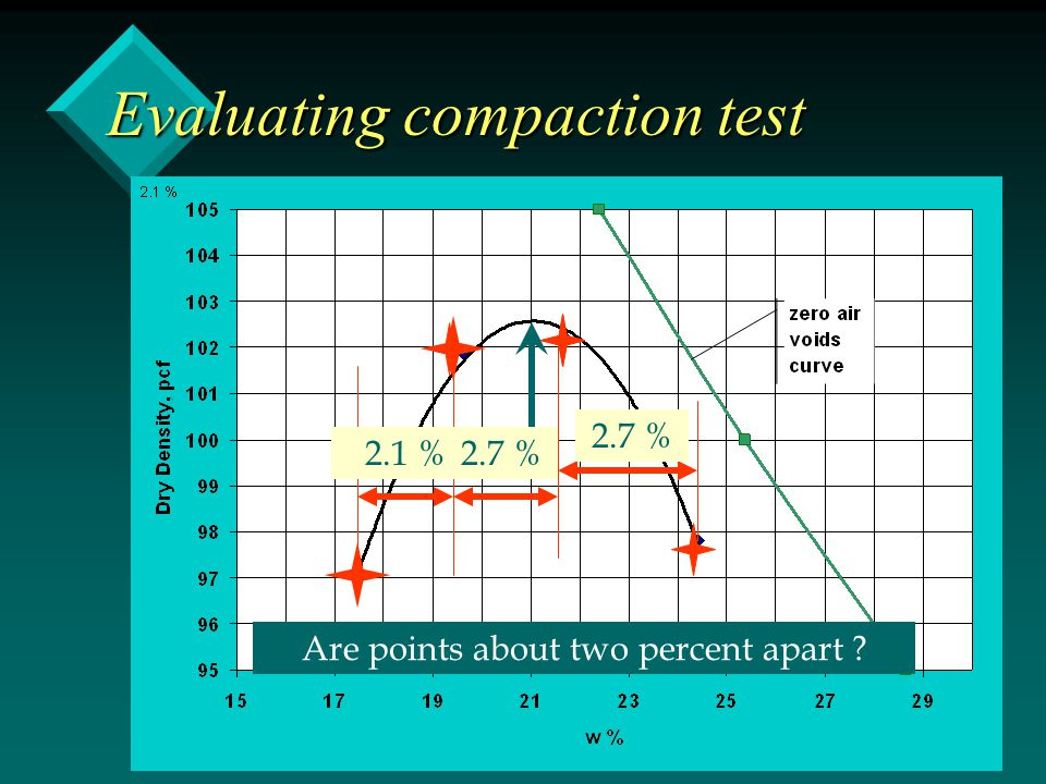 Evaluating compaction test