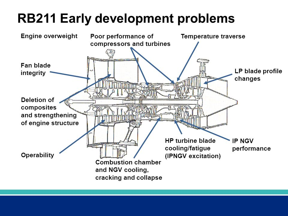RB211 Early development problems