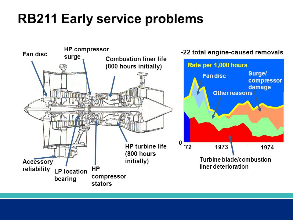 RB211 Early service problems