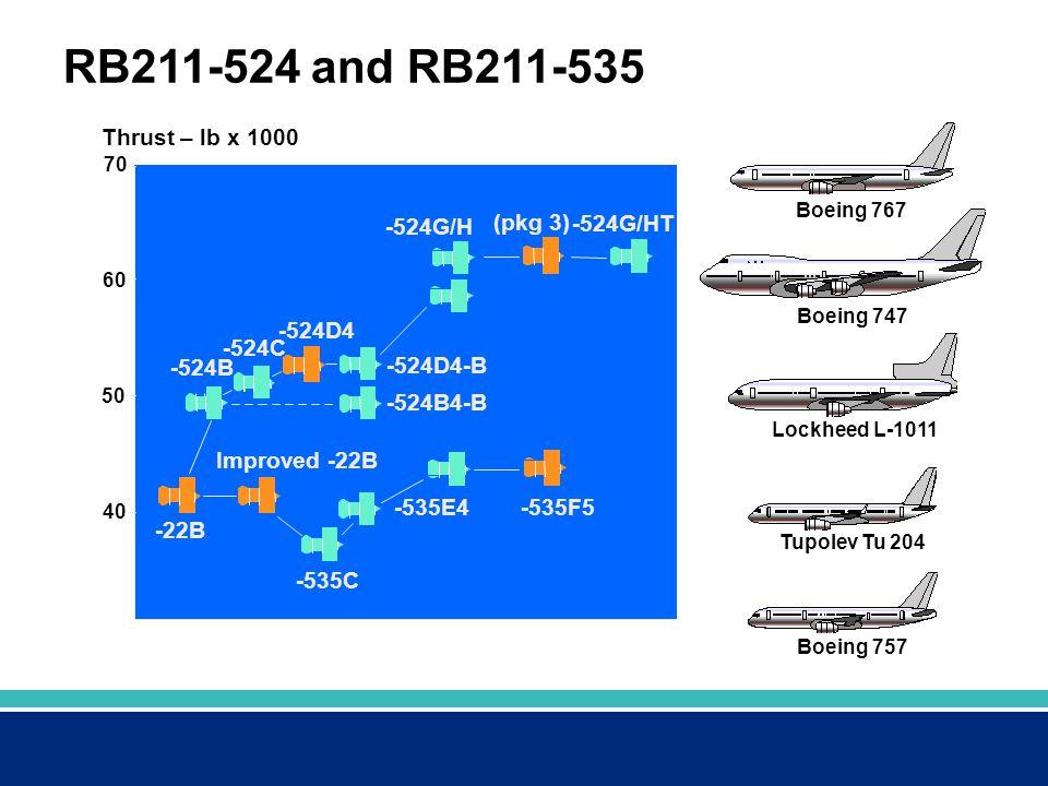 RB211-524 and RB211-535 Thrust – lb x 1000 -524G/H (pkg 3) -524G/HT