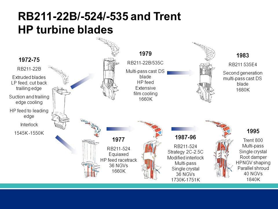 RB211-22B/-524/-535 and Trent HP turbine blades