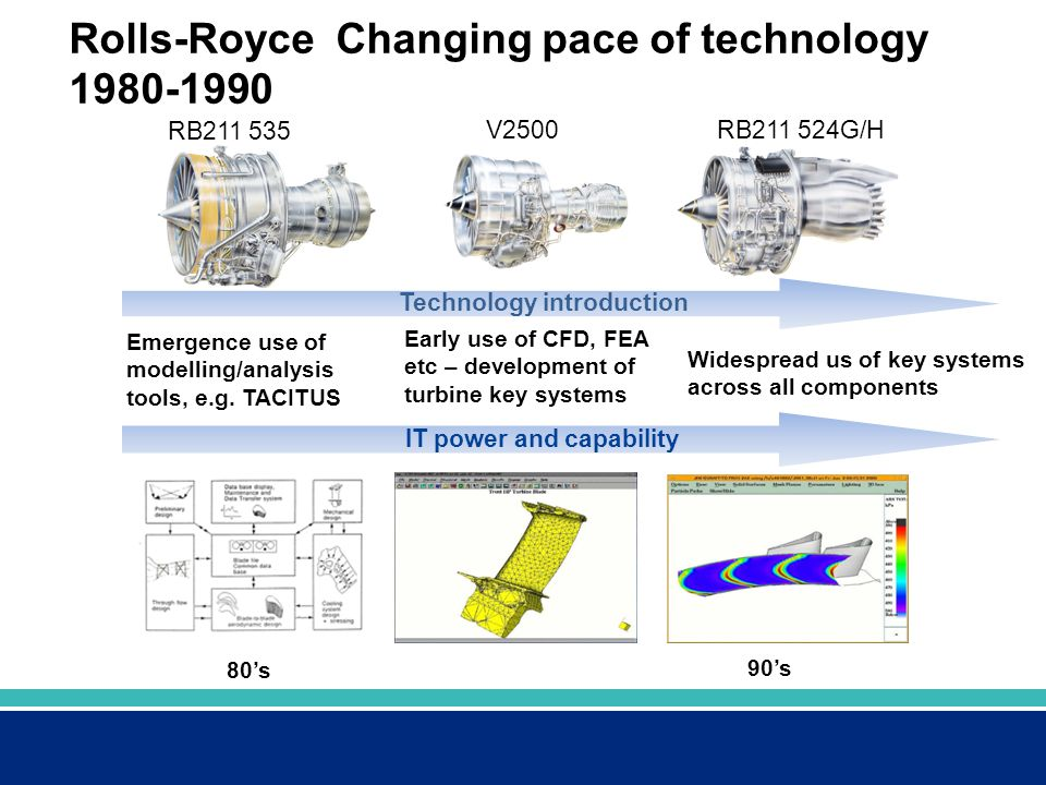 Rolls-Royce Changing pace of technology 1980-1990