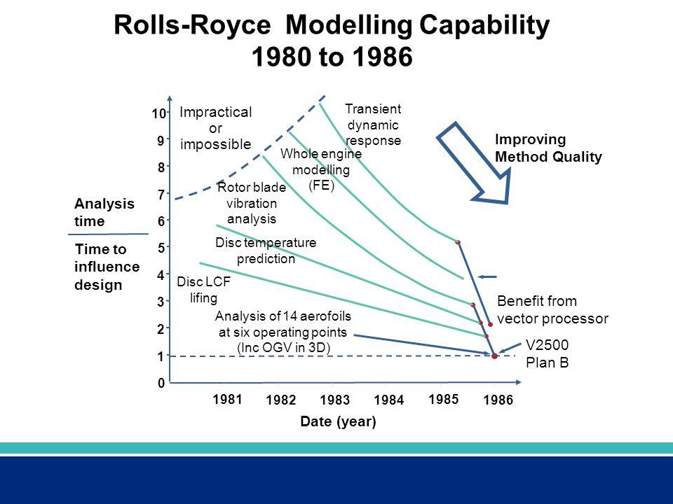 Rolls-Royce Modelling Capability 1980 to 1986