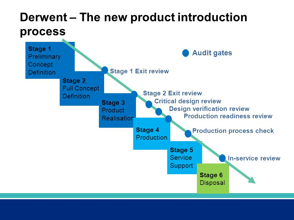 the new product introduction process New product development is an important strategic decision for an automotive company the need for a structured method of early project planning is herein enforced due to competitive advantage and global market expansion client satisfaction constitutes a major challenge that requires the employment of a structured.