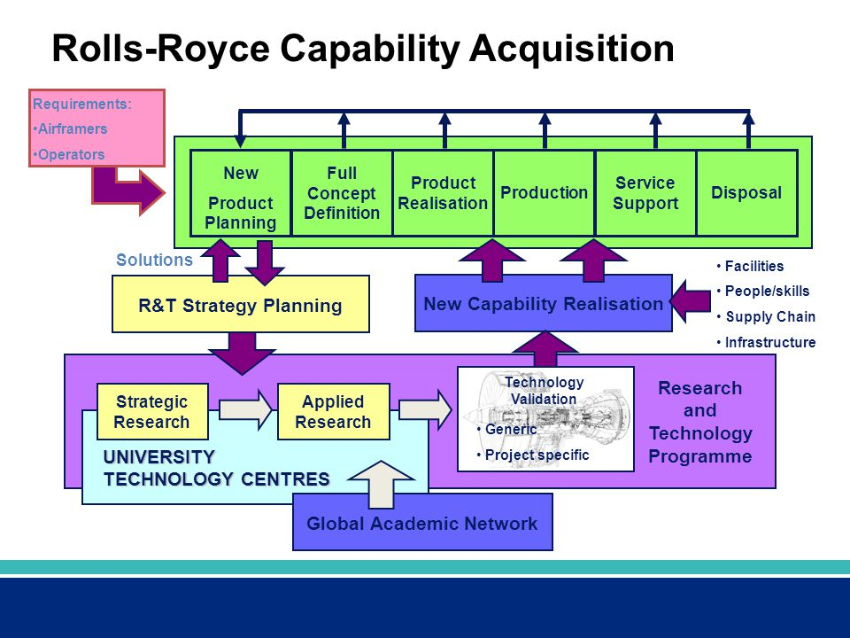 Rolls-Royce Capability Acquisition