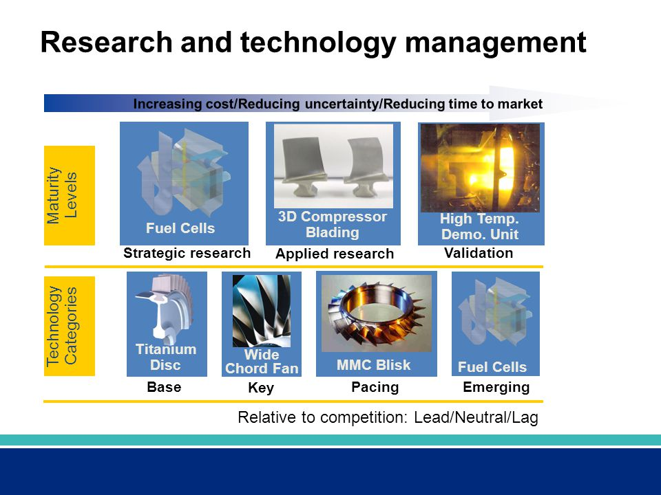 Research and technology management