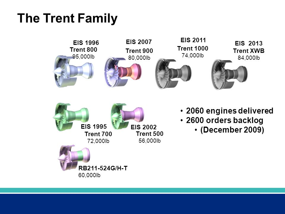 The Trent Family 2060 engines delivered 2600 orders backlog