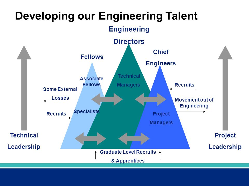 Developing our Engineering Talent