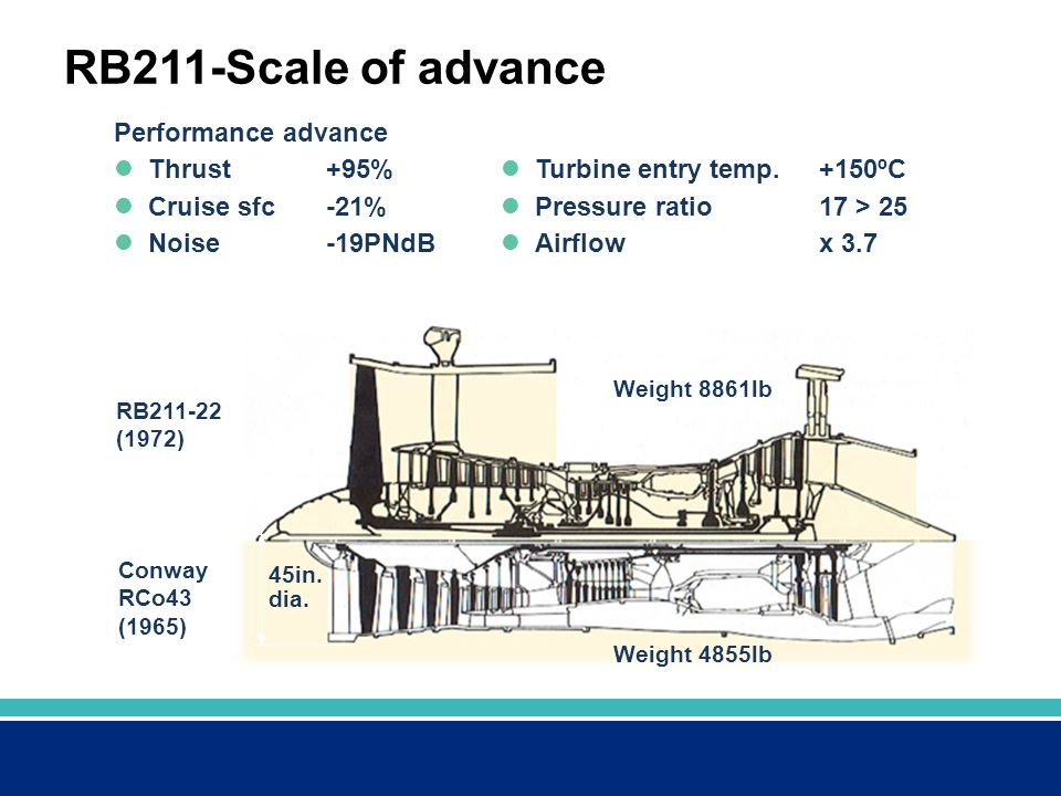 RB211-Scale of advance Performance advance Thrust +95% Cruise sfc -21%