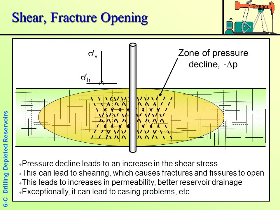 Shear, Fracture Opening
