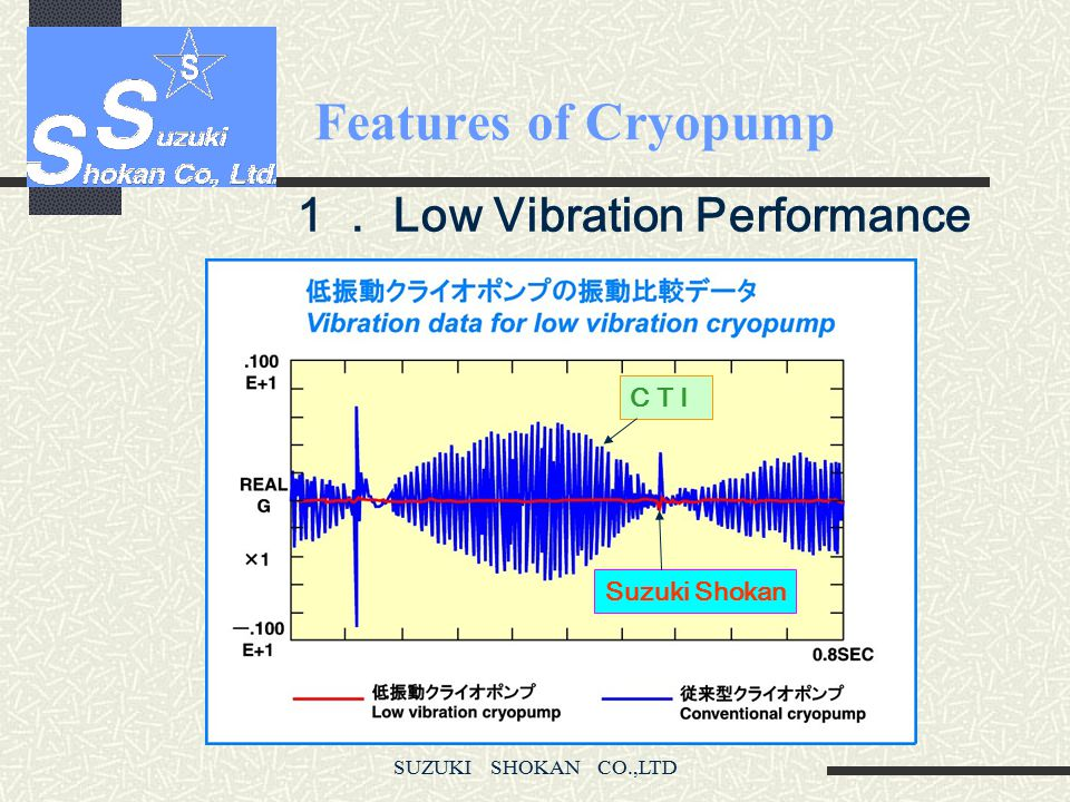 Features of Cryopump 1. Low Vibration Performance C T I Suzuki Shokan
