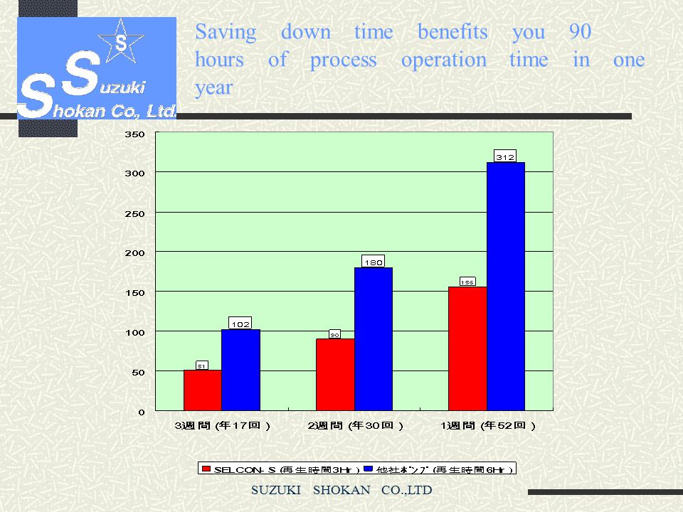 Saving down time benefits you 90 hours of process operation time in one year