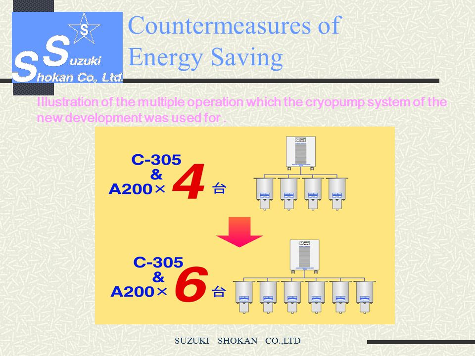 Countermeasures of Energy Saving