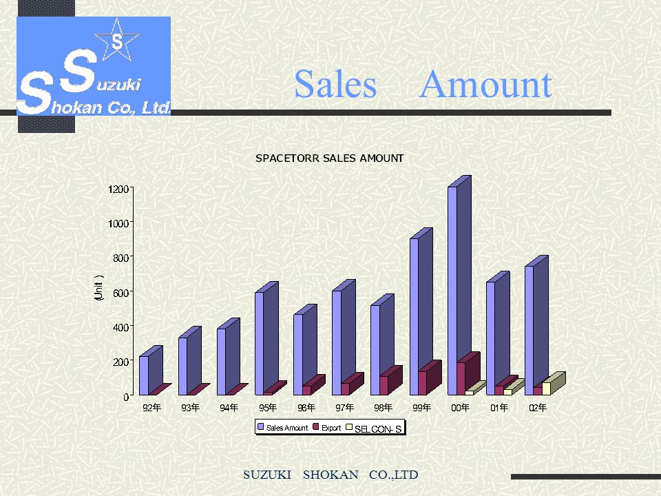 Sales Amount SUZUKI SHOKAN CO.,LTD
