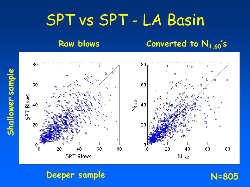 SPT vs SPT - LA Basin Raw blows Converted to N1,60's Shallower sample