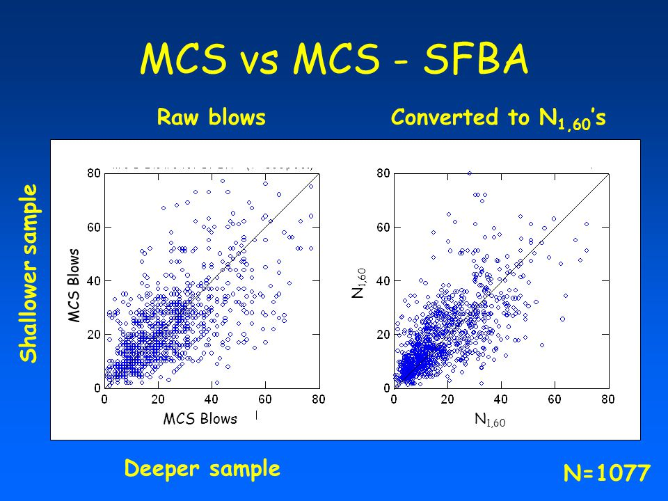 MCS vs MCS - SFBA Raw blows Converted to N1,60's Shallower sample