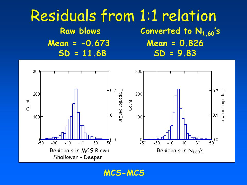 Residuals from 1:1 relation