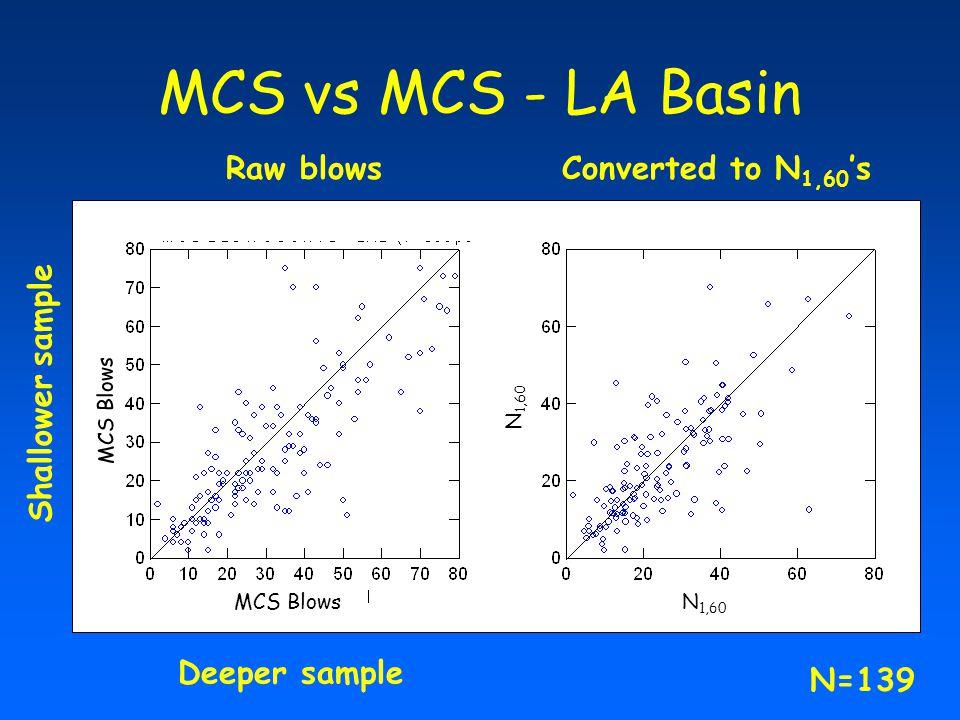 MCS vs MCS - LA Basin Raw blows Converted to N1,60's Shallower sample