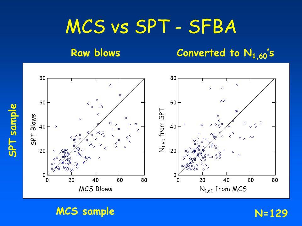 MCS vs SPT - SFBA Raw blows Converted to N1,60's SPT sample MCS sample