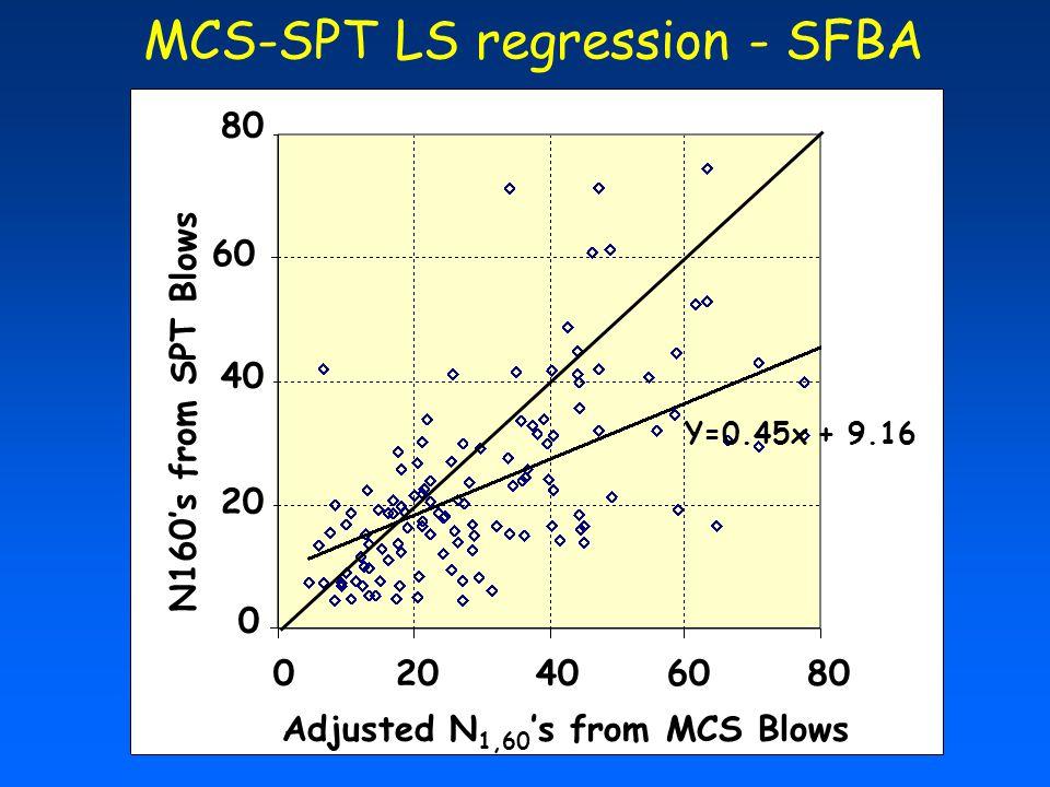 MCS-SPT LS regression - SFBA