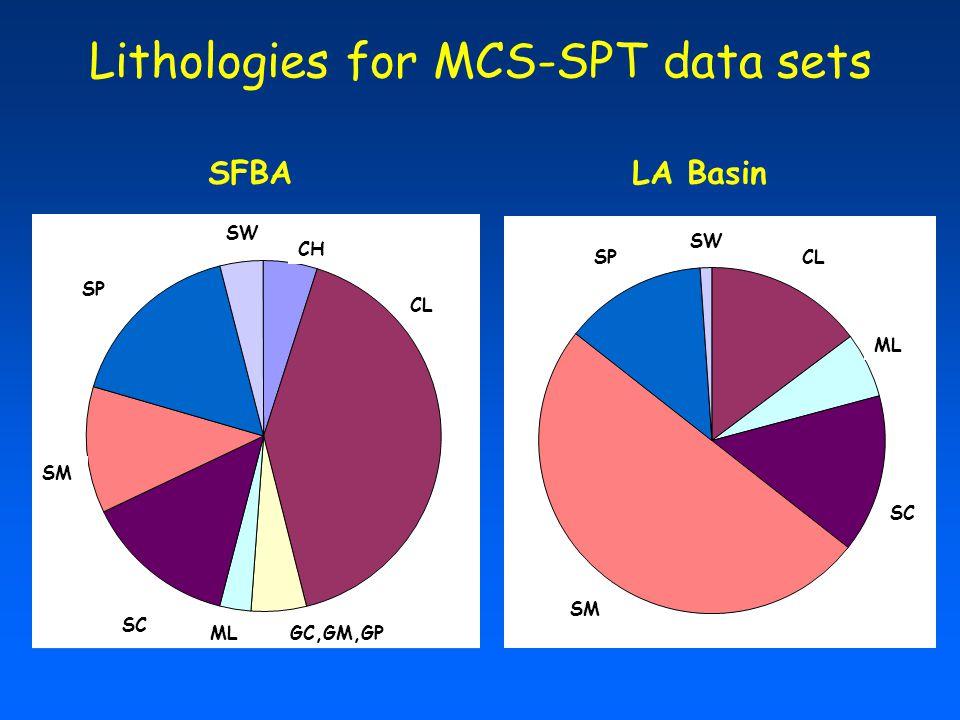Lithologies for MCS-SPT data sets