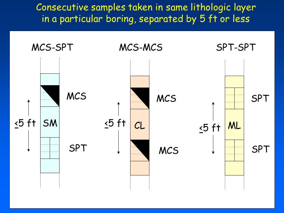 Consecutive samples taken in same lithologic layer