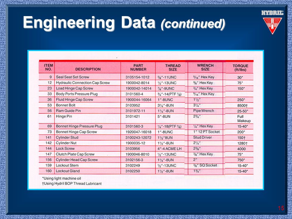 Engineering Data (continued)