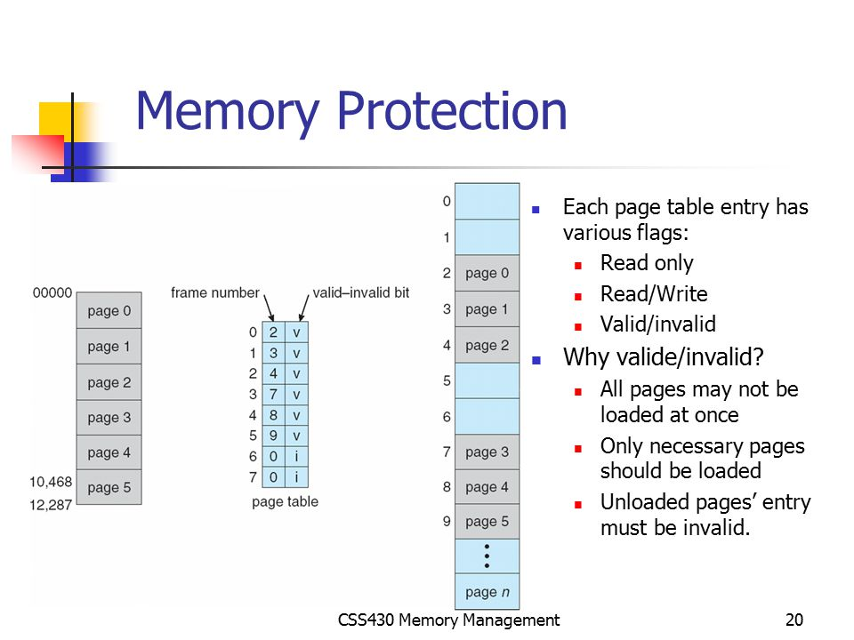 Memory Protection Why valide/invalid