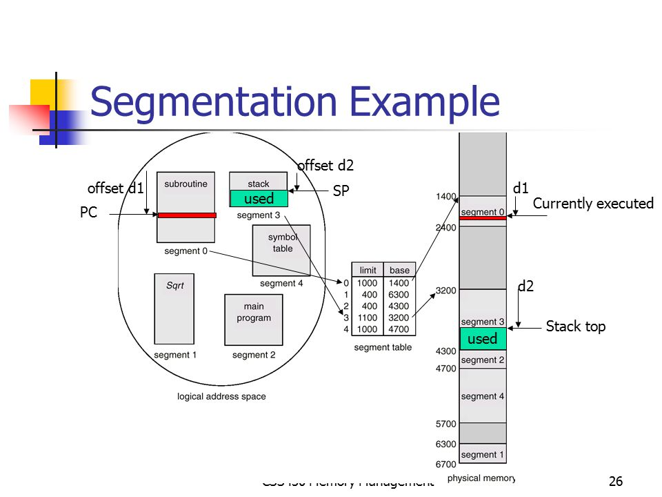 Segmentation Example offset d2 offset d1 SP d1 used Currently executed