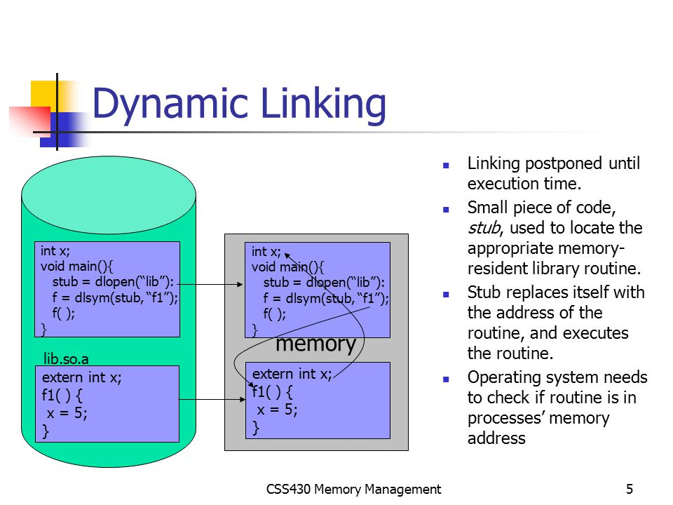 Dynamic Linking memory Linking postponed until execution time.
