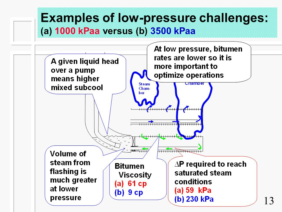 Examples of low-pressure challenges: (a) 1000 kPaa versus (b) 3500 kPaa