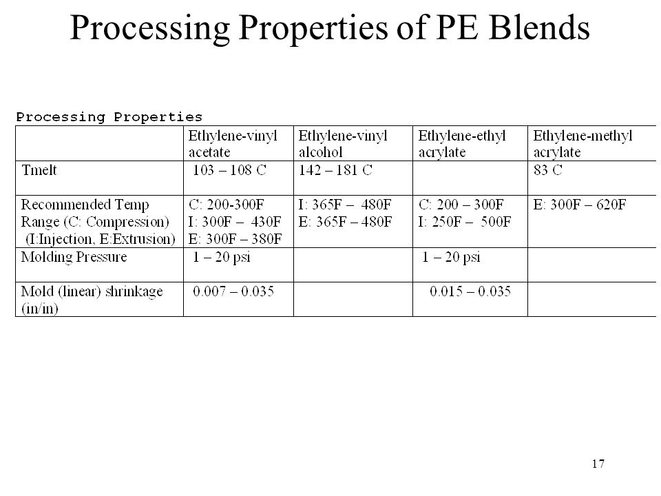 Processing Properties of PE Blends