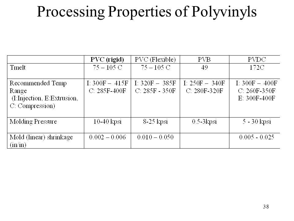 Processing Properties of Polyvinyls