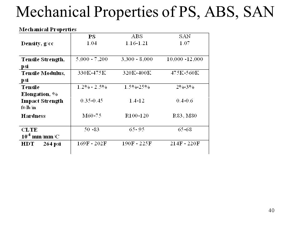 Mechanical Properties of PS, ABS, SAN