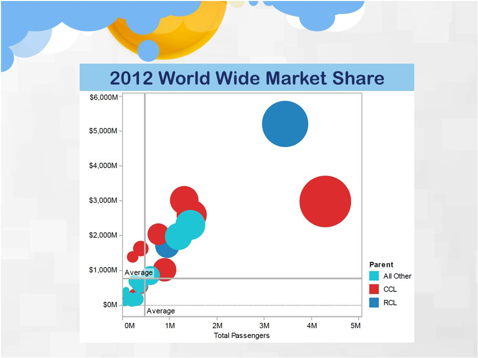 2012 World Wide Market Share