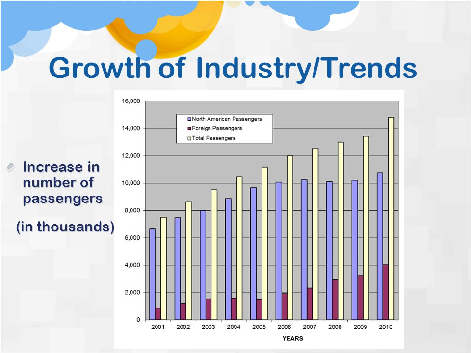 Growth of Industry/Trends