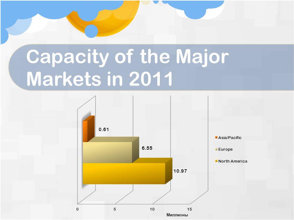 Capacity of the Major Markets in 2011
