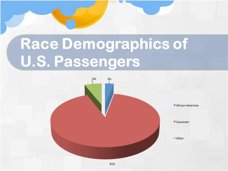 Race Demographics of U.S. Passengers