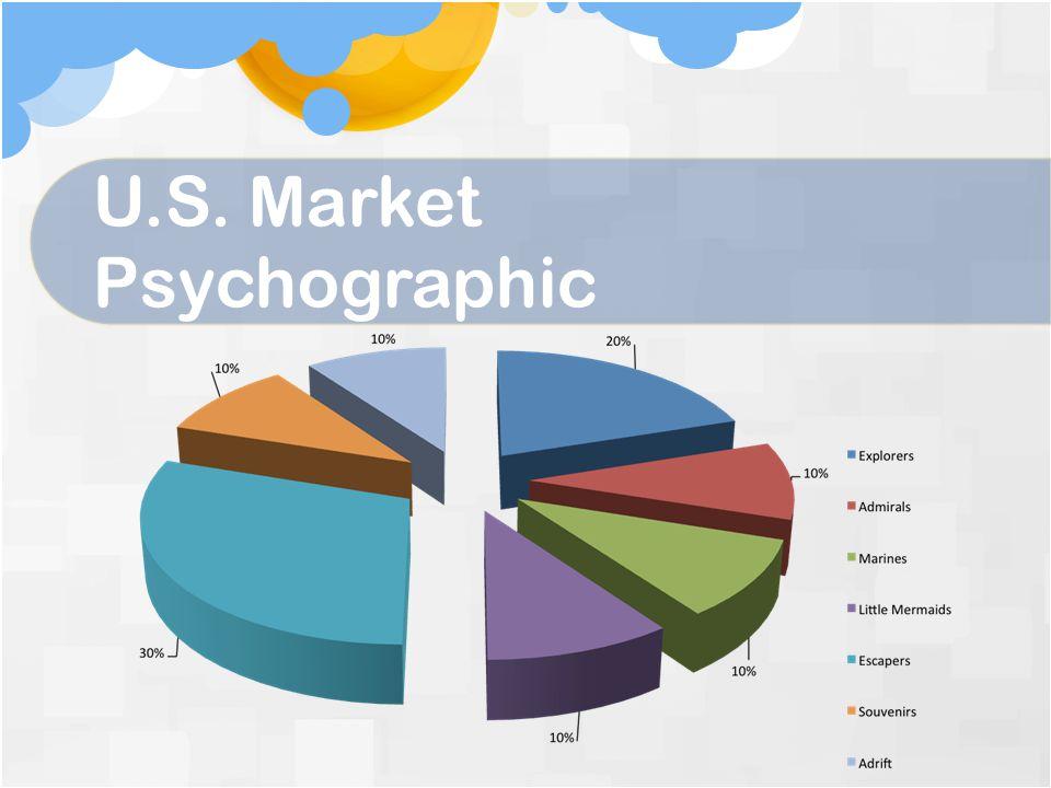 U.S. Market Psychographic