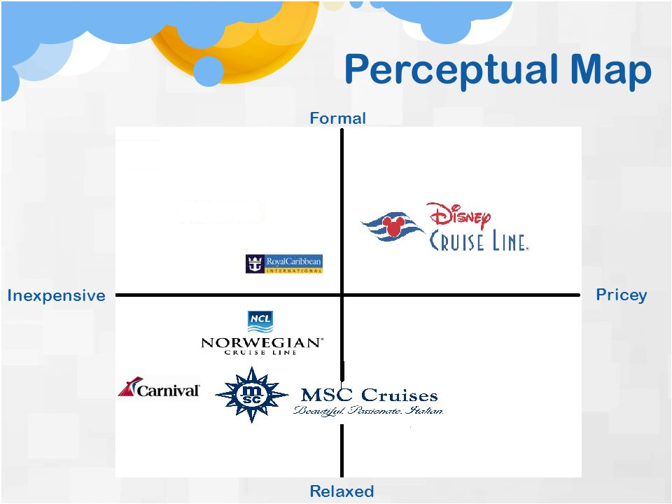 Perceptual Map Formal Inexpensive Pricey Relaxed