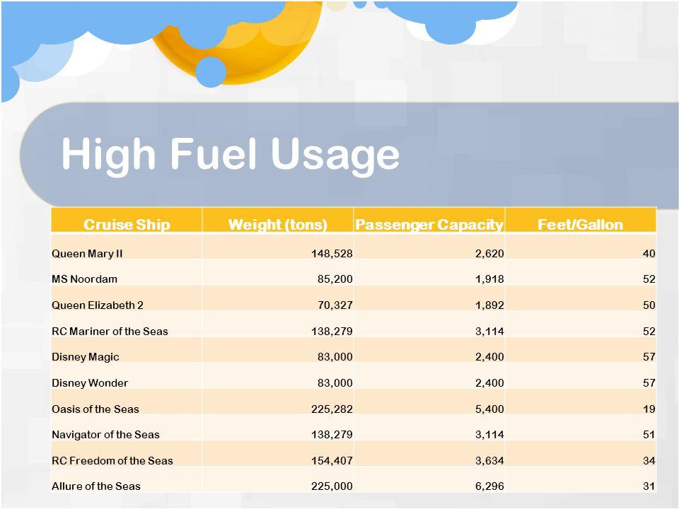 High Fuel Usage Cruise Ship Weight (tons) Passenger Capacity