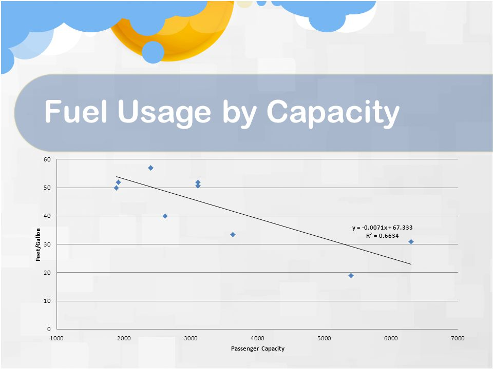 Fuel Usage by Capacity