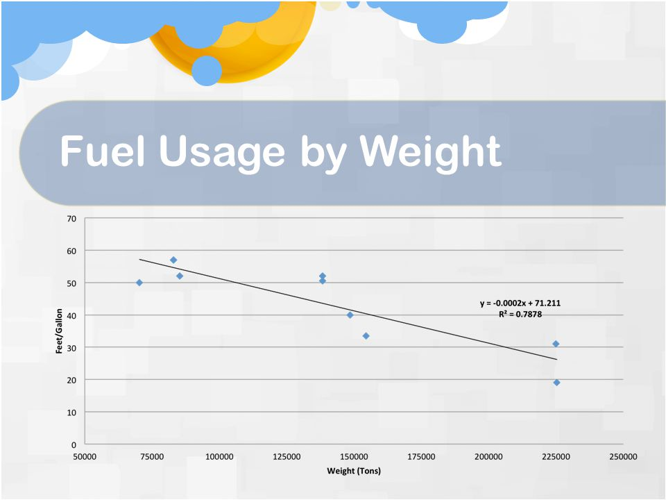 Fuel Usage by Weight