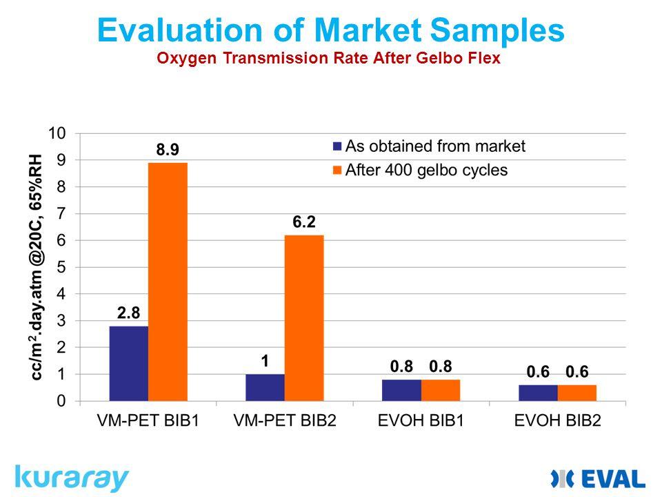 Evaluation of Market Samples