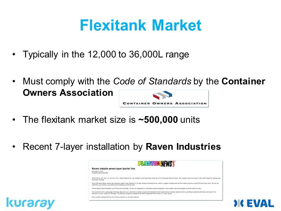 Flexitank Market Typically in the 12,000 to 36,000L range