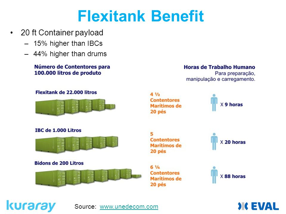 Flexitank Benefit 20 ft Container payload 15% higher than IBCs