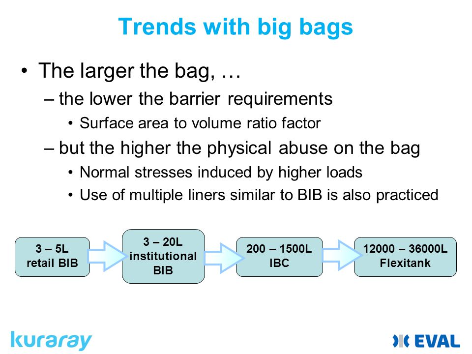 Trends with big bags The larger the bag, …