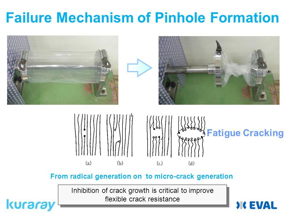 Failure Mechanism of Pinhole Formation