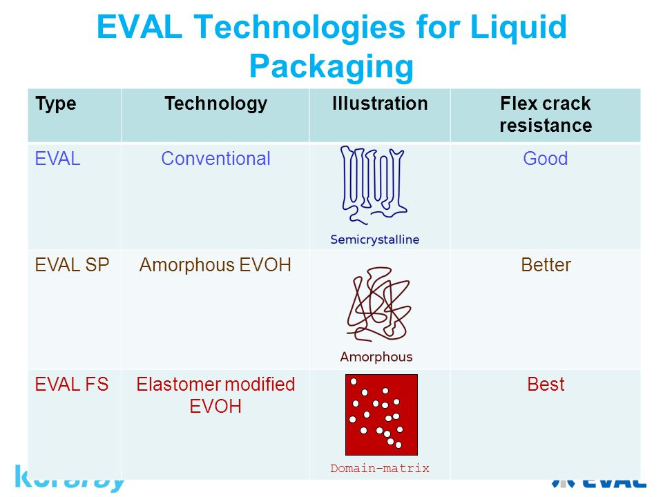 EVAL Technologies for Liquid Packaging