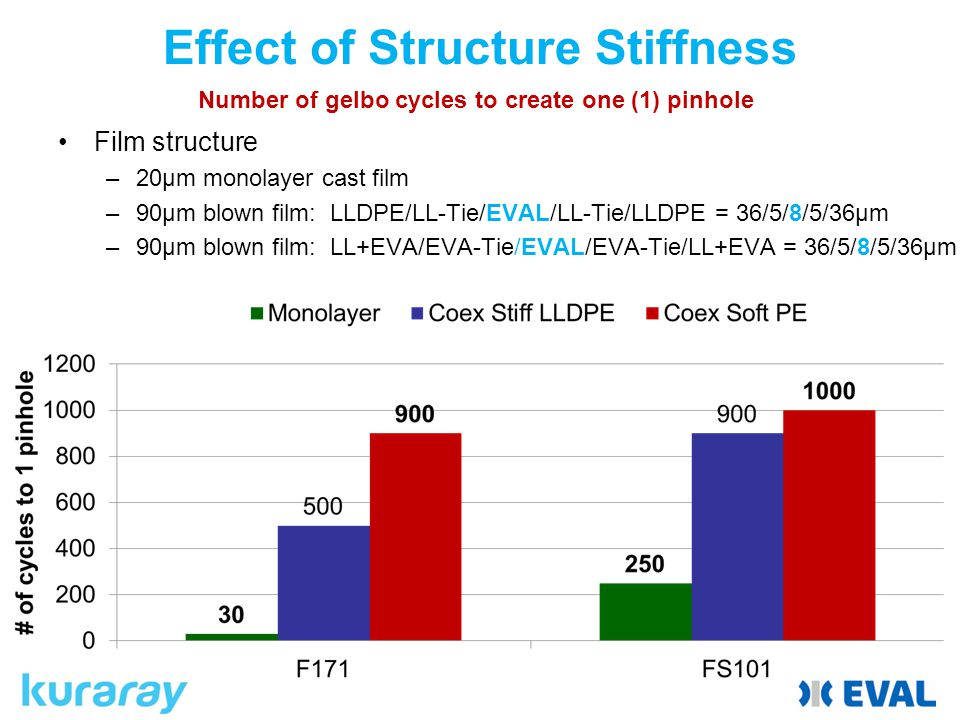 Effect of Structure Stiffness